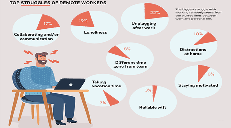 Top Struggles of remote workers